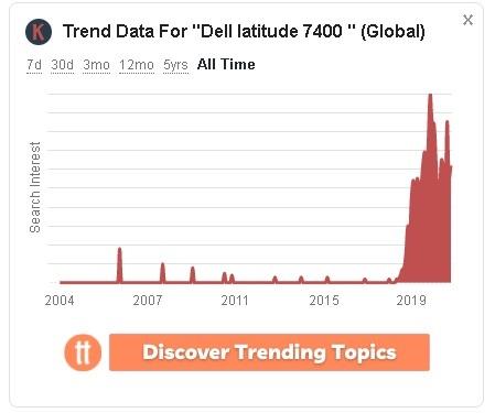 lượt tìm kiếm dell latitude 7400 tăng mạnh